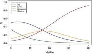 Ordinal regression analysis showing the correlation between values of the MaRIA and the different degrees of inflammation.