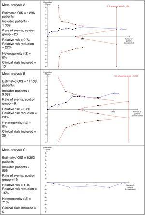 Examples of calculations for the optimal information size, showing 3 different scenarios (meta-analyses A, B y C).