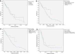 Kaplan-Meier survival curves showing overall survival (OS) and disease-free survival (DFS) in patients with adenocarcinoma of the head of the pancreas after pancreaticoduodenectomy: A) OS in patients with R0 and R1 (median 37 months vs. 21 months) (P=.13); B) DFS in R0 and R1 patients (median 12 months vs. 11 months) (P=.84); C) OS in R0 patients expanded with a median of 37 months (10.04–63.96) vs. expanded R1 ≤ 1mm with median of 21 months (14.65–27.34) (P=.55); D) DFS in patients with expanded R0 vs. expanded R1 (12 months vs. 11 months) (P=.73).