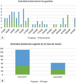 A) Daily activity (measured in numbers of admissions and number of urgent surgeries) of on-call general surgery duties in the month of March 2020; B) Urgent care activity in the General Surgery Department (number of admissions and number of urgent surgeries); comparison between the months of March 2019 and March 2020.