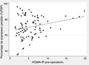 Dispersion diagram showing the correlation between preoperative HOMA-IR and the percentage of excess weight loss (%EWL) one year after surgery in patients with a BMI≥35kg/m2 treated with sleeve gastrectomy (n=91)