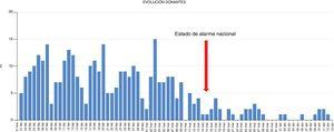 Daily number of suitable deceased donors (at least one organ harvested for transplantation) from February 1 - April 14, 2020 in Spain.