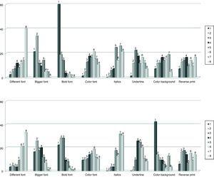 Frequency distribution of the opinion of respondents (n=89) on the typographical resources they consider most appropriate for highlighting the distinctive letters in the drug names on computer application screens (above) or on labels and documents (below). Respondents expressed their preferences ordering from 1 to 8 the 8 different options presented.