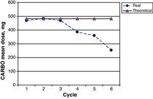 Real prescribed doses of CARBO vs planned theoretical doses calculated for each cycle using the Calvert formula.