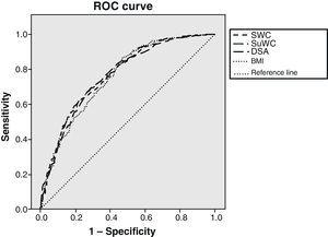 Diagnostic yield curves of insulin resistance of the different anthropometric measures considered. ROC: receiver operating characteristics; SWC: standing waist circumference; SuWC: supine waist circumference; SAD: sagittal abdominal diameter; BMI: body mass index.