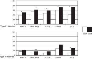 Changes in concomitant treatments (antihypertensive, lipid-lowering, and antiplatelet aggregant drugs) in the 4 years of follow-up for both types of diabetes. ASA: acetyl salicylic acid; ARBs: angiotensin II receptor blockers; Ds: drugs; Other AHTs: other antihypertensive drugs. *p<0.001; **p<0.01; ***p<0.05.