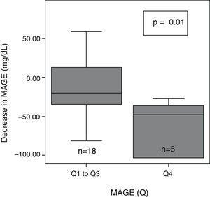 Decrease in glycemic variability (MAGE) in the group of patients with greater baseline glycemic variability. p-value refers to the comparison of MAGE quartile 4 (Q4) vs the group between quartile 1 and quartile 3 (Q1–Q3).