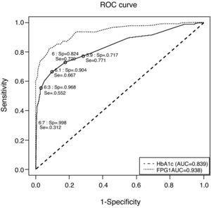 Receiver operating characteristic curve for identification of participants with previously undiagnosed diabetes, using glycated hemoglobin and fasting plasma glucose for diagnosis and fasting plasma glucose and glycemia at 2h of oral glucose tolerance test as disease criteria. AUC: area under the curve; FPG: fasting plasma glucose; HbA1c: glycated hemoglobin; ROC: receiver operating characteristic curve; Se: sensitivity; Sp: specificity.