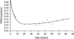 Fat-free mass hydration by age. FFM: fat-free mass.
