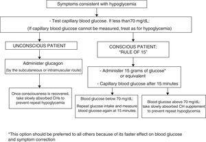 Treatment of hypoglycemia. CH: carbohydrates.