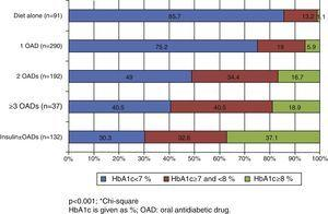 Blood glucose control by number of oral antidiabetic drugs and insulin used for the treatment of Spanish patients.