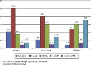Relationship between treatment pattern and years since diabetes onset in Spain.