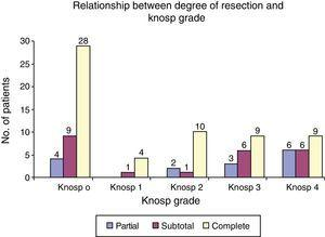 Relationship between degree of resection and Knosp's classification.
