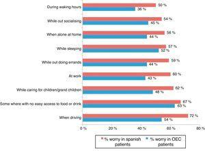 Worry reported by Spanish and OEC patients in different daily situations.