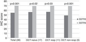 SSTR2 and SSTR5 immunohistochemical score. The total group includes octreotide treated and naïve patients. The octreotide-responsive group consists of 5 complete responders and 6 partial responders. OCT NAÏVE: octreotide naïve group; OCT RESP: octreotide-responsive group; OCT NON-RESP: octreotide non-responsive group.
