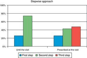 Stepwise approach to the treatment of patients in primary care and after referral to endocrinology.