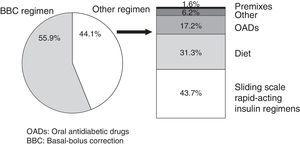 Percent use of the basal-bolus-correction insulin regimen and the alternative glucose lowering treatment. OADs: oral antidiabetic drugs; BBC: basal-bolus-correction.
