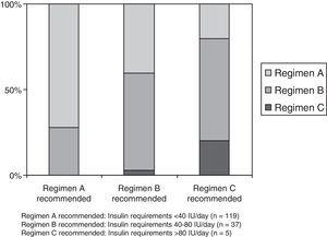 """Percent adaptation of the subcutaneous insulin correction regimen to the recommendations based on daily insulin requirements made in the """"Hospital insulinization protocol for non-critically ill patients"""". Regimen A recommended: Insulin requirements<40IU/day (n=119). Regimen B recommended: Insulin requirements 40–80IU/day (n=37). Regimen C recommended: Insulin requirements >80IU/day (n=5)."""