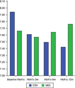 Change over time in HbA1c. CSII, continuous subcutaneous insulin infusion; MDI, multiple dose insulin injections; 3m, 3 months; 6m, 6 months; 12m, 12 months.