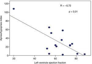 Relationship between apnea/hypopnea index and ejection fraction LV in non-controlled acromegaly group.
