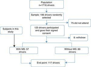 Flow of study participants. A sample of 196 male drivers was estimated. Two hundred drivers who agreed to participate were randomly selected from the database. Of these, 125 signed the informed consent form and 8 withdrew, leaving 117 drivers, of whom 60 did not meet the criteria of the Latin American Diabetes Association (ALAD) for the diagnosis of metabolic syndrome, while 57 drivers met the criteria. These 57 subjects were the sample of this study.