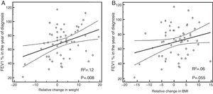 Linear relationship between lung function (FEV1%) in the year of diagnosis of impaired carbohydrate metabolism and relative change in weight (A) and body mass index (B).