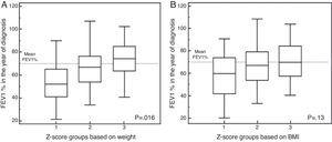 Differences in z-score groups of relative change in weight (A) and body mass index (B) and lung function (FEV1%) in the year of the study.