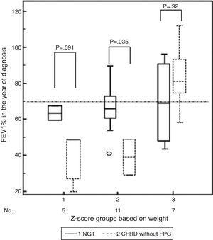 Differences in z-score groups of relative change in weight depending on whether they had normal glucose tolerance (NGT) or cystic fibrosis-related diabetes with no impaired basal blood glucose (CFRD without FPG) and lung function (FEV1%) in the year of diagnosis of impaired glucose metabolism.