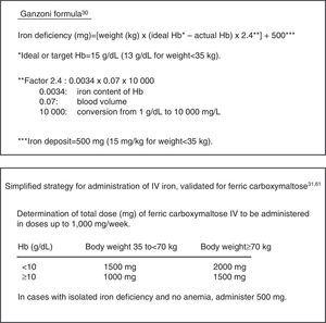 Calculation of iron deficiency.