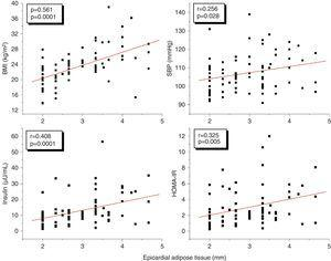 Correlations of EAT with the BMI, SBP, insulin, and HOMA-IR in the study subjects.
