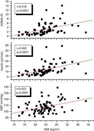 Correlations of the BMI with SBP, insulin, and HOMA-IR in the study subjects.