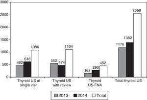 Change over time in thyroid US performed at endocrinology clinics during the study period. US: ultrasonograpy; US-FNA: US-guided fine-needle aspiration.