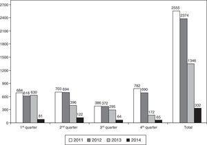 Change in requests by endocrinologists for thyroid US from the radiodiagnosis unit during the study period.