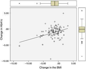 Relationship between change (final value after one-year follow-up−baseline value) in the BMI and change in HbA1c.