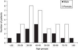 Distribution of patients with acromegaly by sex and age group at diagnosis.