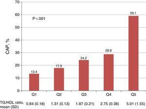 Association between quintiles of the triglycerides/HDL cholesterol ratio and the presence of carotid atherosclerotic plaque. The p value corresponds to the comparison between the 1st and 5th quintiles of the TG/HDL ratio. CAP: carotid atherosclerotic plaque; TG/HDL ratio: triglycerides/HDL-C ratio; SD: standard deviation; Q: quintile.