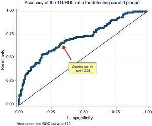 ROC analysis of the relationship between the triglycerides/HDL cholesterol ratio and the presence of carotid plaque. The arrow shows the optimal cut-off point of the TG/HDL ratio for discrimination between women with or without carotid plaque. TG/HDL ratio: triglycerides/HDL cholesterol ratio.