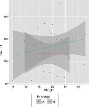 Correlation between body mass index (BMI) and bone mineral density (BMD) after two different periods of treatment (A, B).