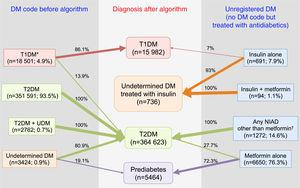 Distribution of diagnoses before and after the application of the algorithms. Footnotes: DM, diabetes mellitus; NIAD, non-insulin antidiabetic drugs; T1DM, type 1 diabetes mellitus; T2DM, type 2 diabetes mellitus. *Includes codes for only T1DM, and multiple codes: T1DM+undetermined DM, T1DM+T2DM, and T1DM+T2DM+undetermined DM. † Includes 904 patients on only NIADs other than metformin, 320 in combination with metformin, 25 in combination with insulin, and 23 on triple therapy.