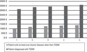 Mean cost of care for a patient with T2DM vs a patient with at least one chronic disease other than T2DM by deprivation index.