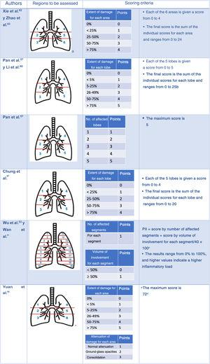 Semi-quantitative scales to assess the extent of lung lesions due to COVID-19 pneumonia with computed tomography. aUpper regions (1 and 4) above carina; middle regions (2 and 5) between carina and inferior pulmonary vein; lower regions (3 and 6) below inferior pulmonary vein. bLi et al.59 showed that the classification with a cut-off point of 7 had a sensitivity of 80% and a specificity of 82.8% for distinguishing between severely and mildly ill patients (area under the curve [AUC] 0.87). cWu et al.52 demonstrated that the pulmonary inflammation index (PII) is an independent indicator of disease progression and severity. The Chongqing Radiology Association of China uses it as an evaluation criterion. dWith a cut-off point of 24.5, the scale predicts mortality with a sensitivity of 85% and a specificity of 84%.