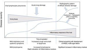 Clinical course of patients with COVID-19. The initial phase is characterised by viral lymphocytic pneumonia with mild symptoms. Patients with moderate disease present a radiographic pattern of organising pneumonia on imaging tests. Patients who develop severe disease present respiratory distress syndrome and a pattern of diffuse alveolar damage on imaging tests. Adapted from Siddiqi et al.3