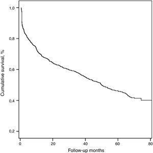 Kaplan–Meier survival curve for all patients.