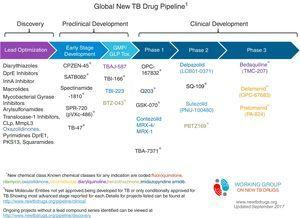 Global TB drug pipeline, reproduced with permission. https://www.newtbdrugs.org/pipeline/clinical.