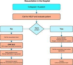 Algorithm for the treatment of cardiac arrest in the hospital. *Airway, respiration, circulation, disability, exposure.