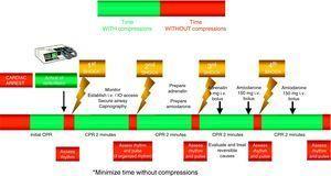 Intervention sequence in cardiac arrest. Rhythm amenable to defibrillation.
