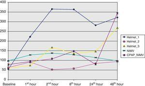 Evolution of the pO2/FiO2 ratio during ventilatory support (expressed in median values). CPAP: continuous positive airway pressure; NIMV: noninvasive mechanical ventilation.