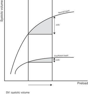 Different responses to increased preload depending on the ventricle function curve.