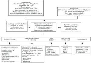 Algorithm for the management of accidental hypothermia in an Intensive Care Unit.