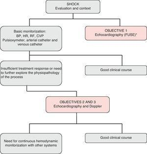 Evaluation and monitorization algorithm based on echocardiography among patients in shock. FUSE: focused ultrasound exam.